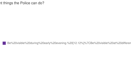 What are the most important things the Police can do?